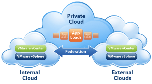 Cloud Identity - VMware Horizon Application Manager