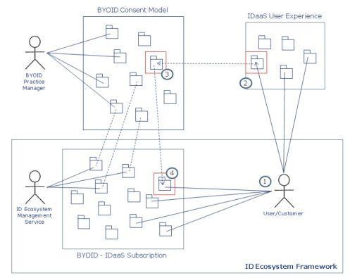 BYOID Model Recon