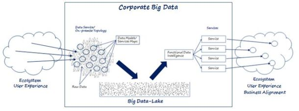 Big Data Corporate