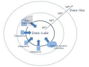 Data-Sea